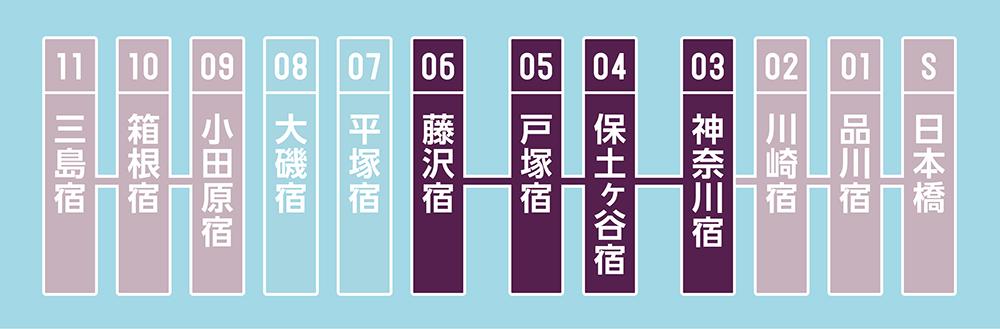 【5日目】ほどよく保土ヶ谷通り過ぎ、戸塚にとっつかまらずに藤沢へ。